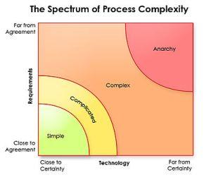 Scrumcomplexity