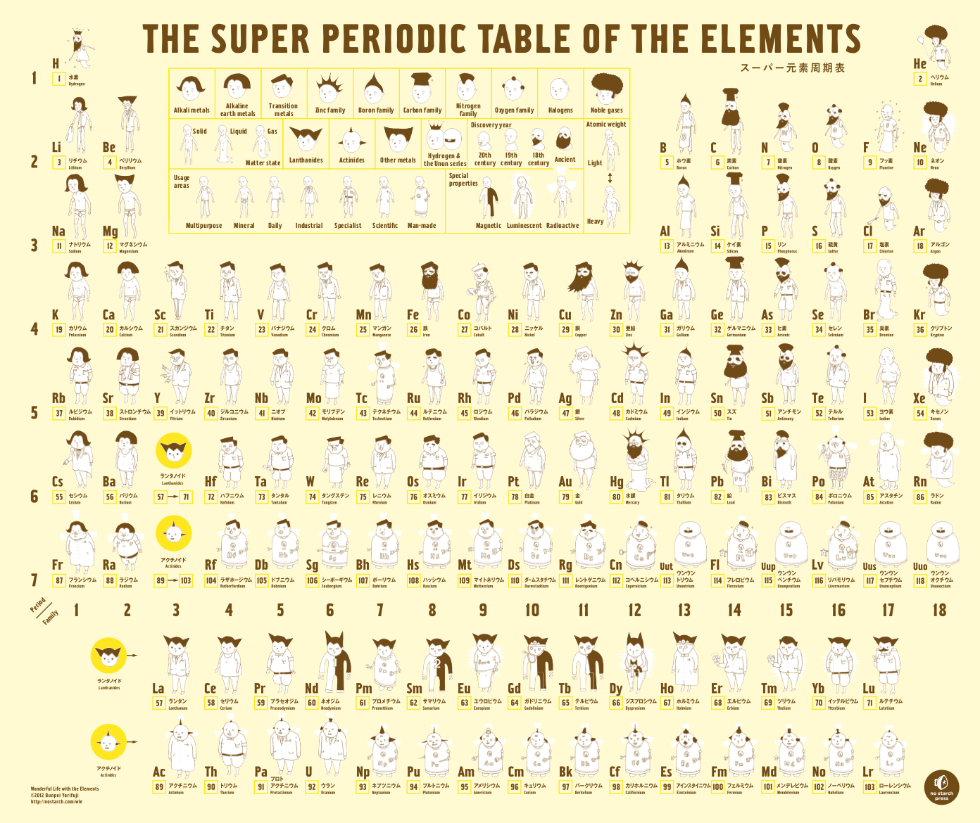 The super periodic table of the elements bluesyemre rate this urtaz Image collections