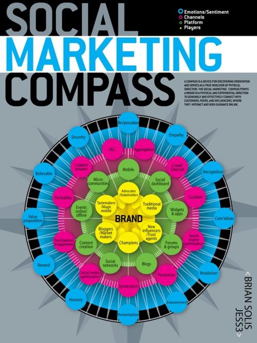 jess3-social-marketing-infographic-tier10-lab