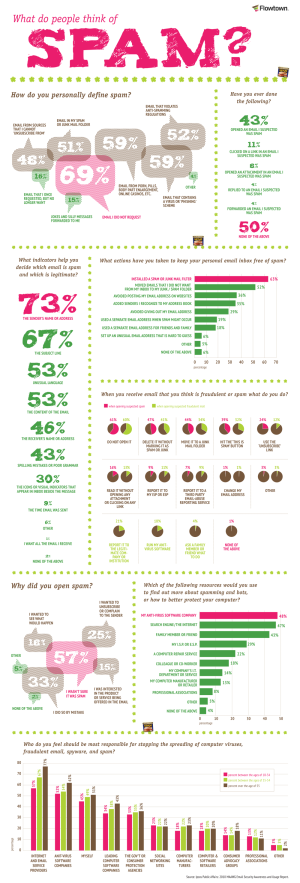 email-spam-explained-opinions-infographic