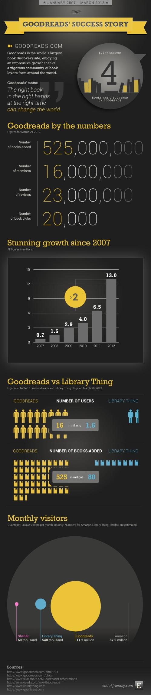 Goodreads-success-story-infographic (1)