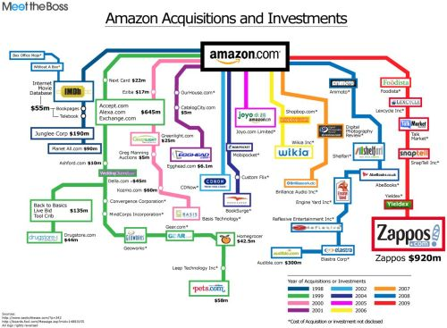 History-of-Amazon-acquisitions-and-investments-infographic