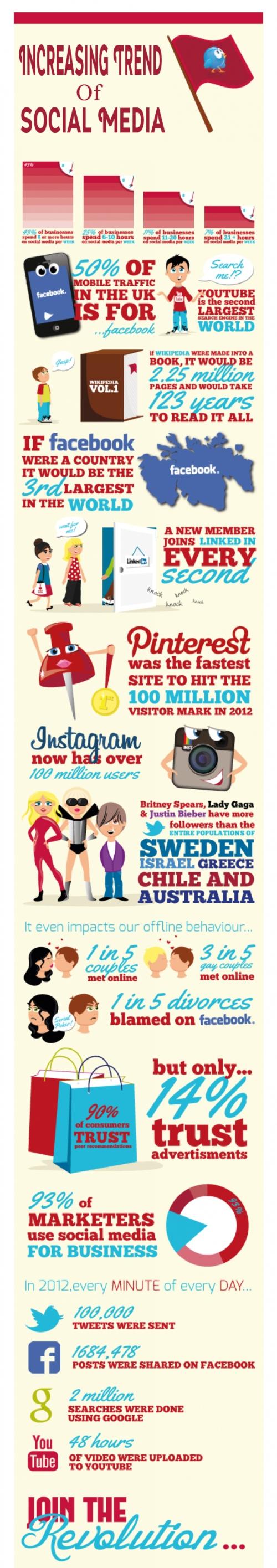 Increasing-Trend-Of-Social-Media
