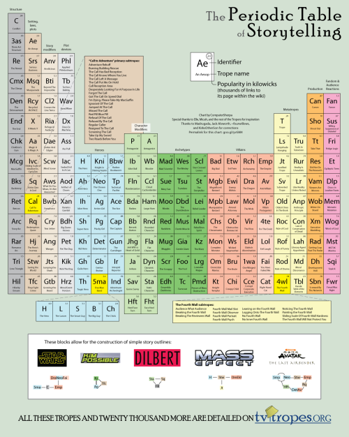 Periodic-table-of-storytelling-infographic
