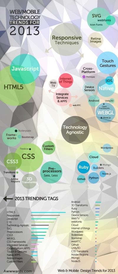 web-design-mobile-technology-trends-tags-2013-mini (1)