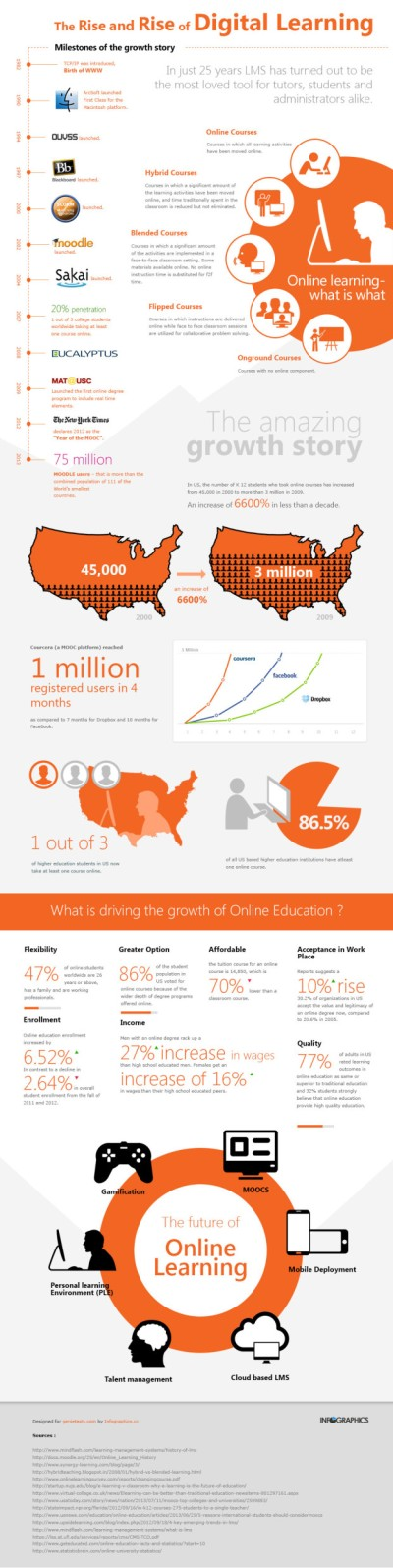 the-rise-and-rise-of-digital-education_5232009e38980-620x2473