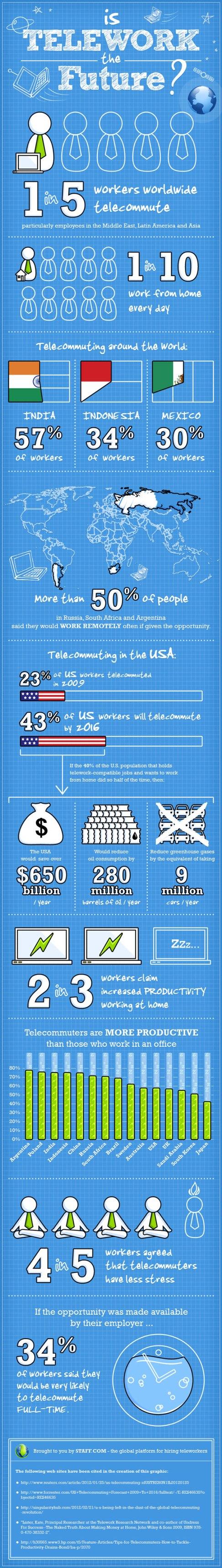 Staff-Infograph_Telework-1