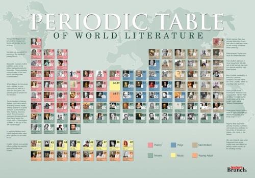 periodic_lit_edited