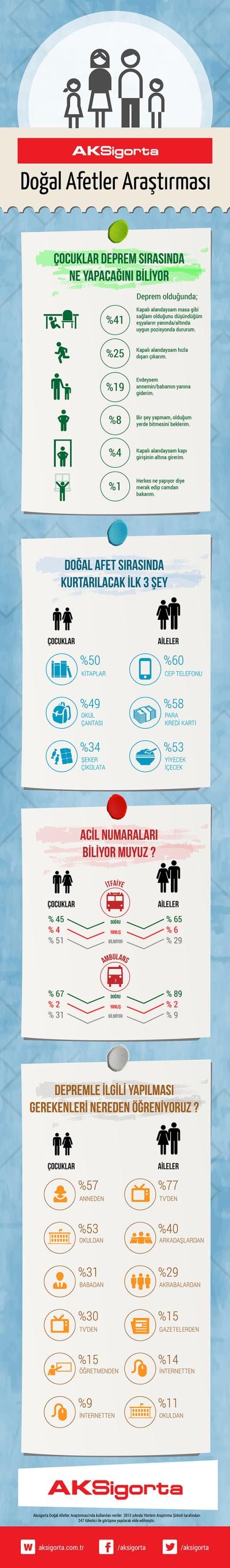 Aksigorta-Dogal-Afetler-Arastirrmasi-Infografik