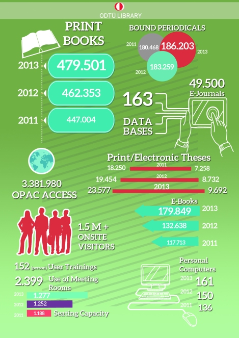 ODTU Library by Numbers Infographic