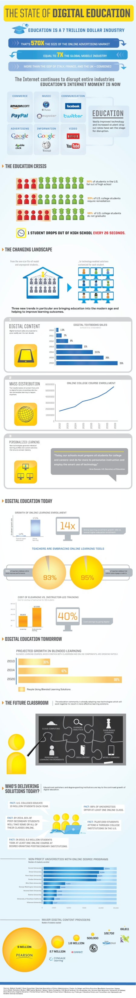 state-of-digital-education-infographics-knewton