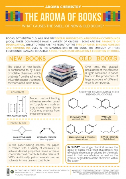 What-causes-the-smell-of-new-and-old-books-infographic