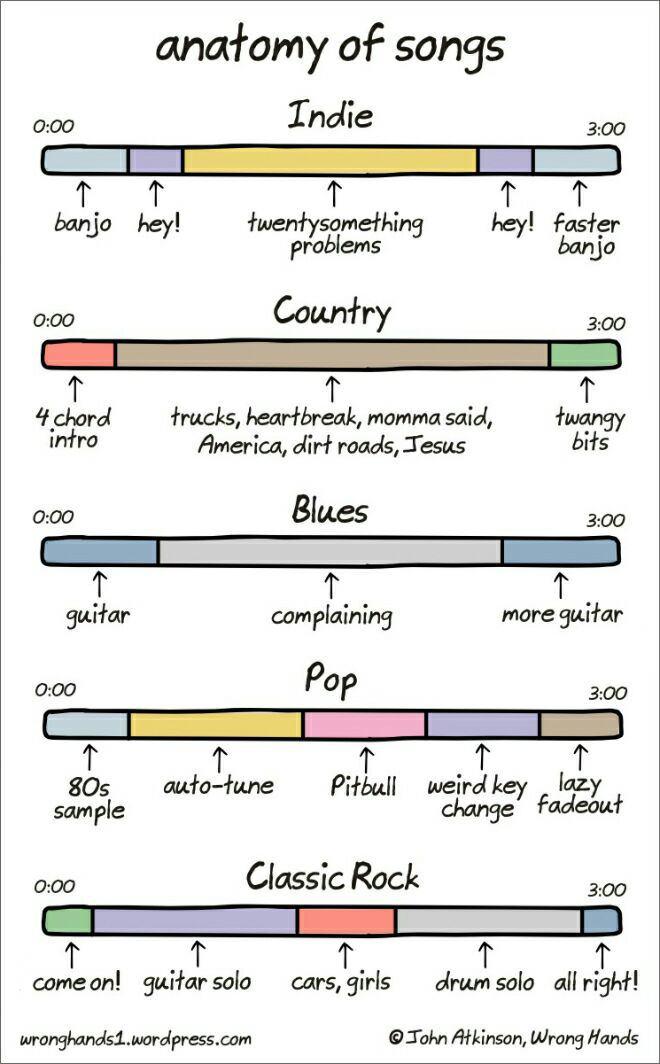 Anatomy of Songs by John Atkinson | bluesyemre