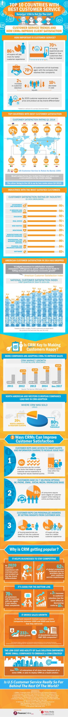 Top 10 Countries with Best Customer Service_infographic