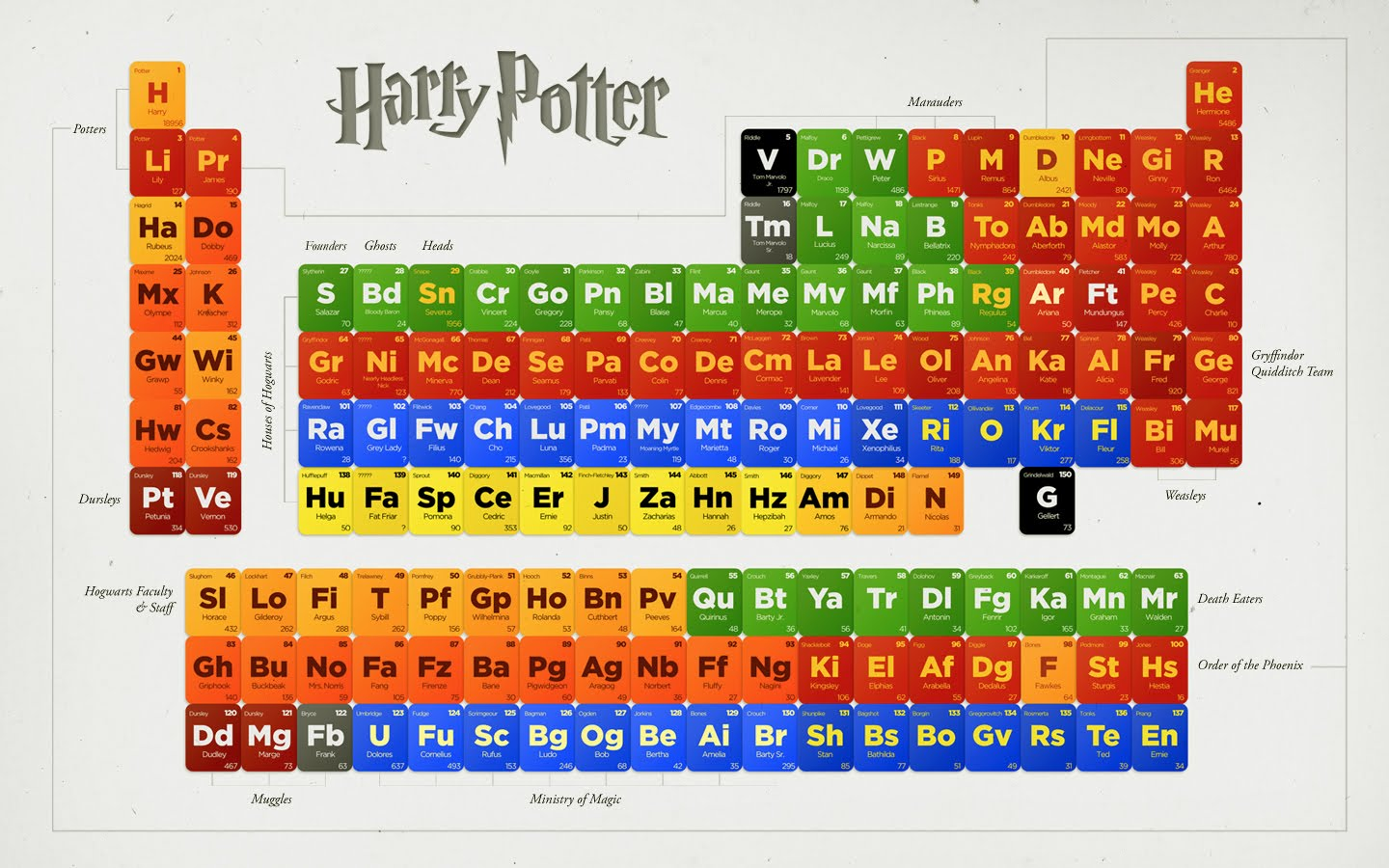 Periodic table of harry potter bluesyemre 11 literary periodic tables of elements via ebook friendly periodic table of harry potter urtaz Choice Image