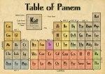 Periodic-table-of-Panem