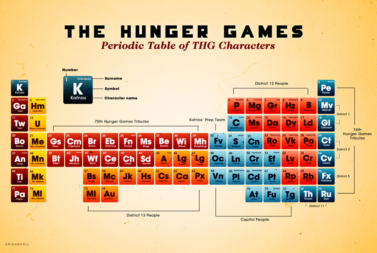 11 literary periodic tables of elements via ebook friendly periodic table of the hunger games characters