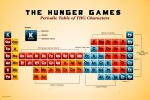 Periodic-table-of-the-Hunger-Games-characters