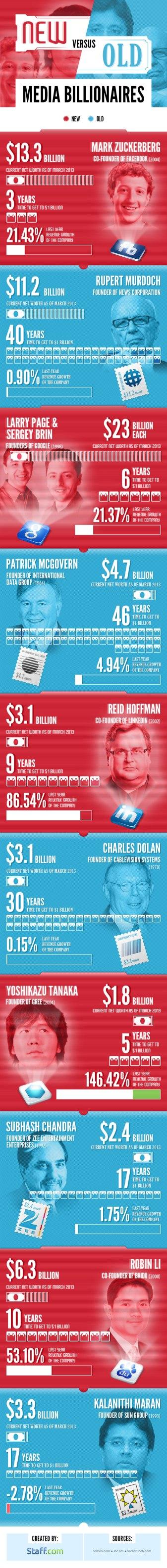 TD-Infograph_New-vs-Old-Billionaires