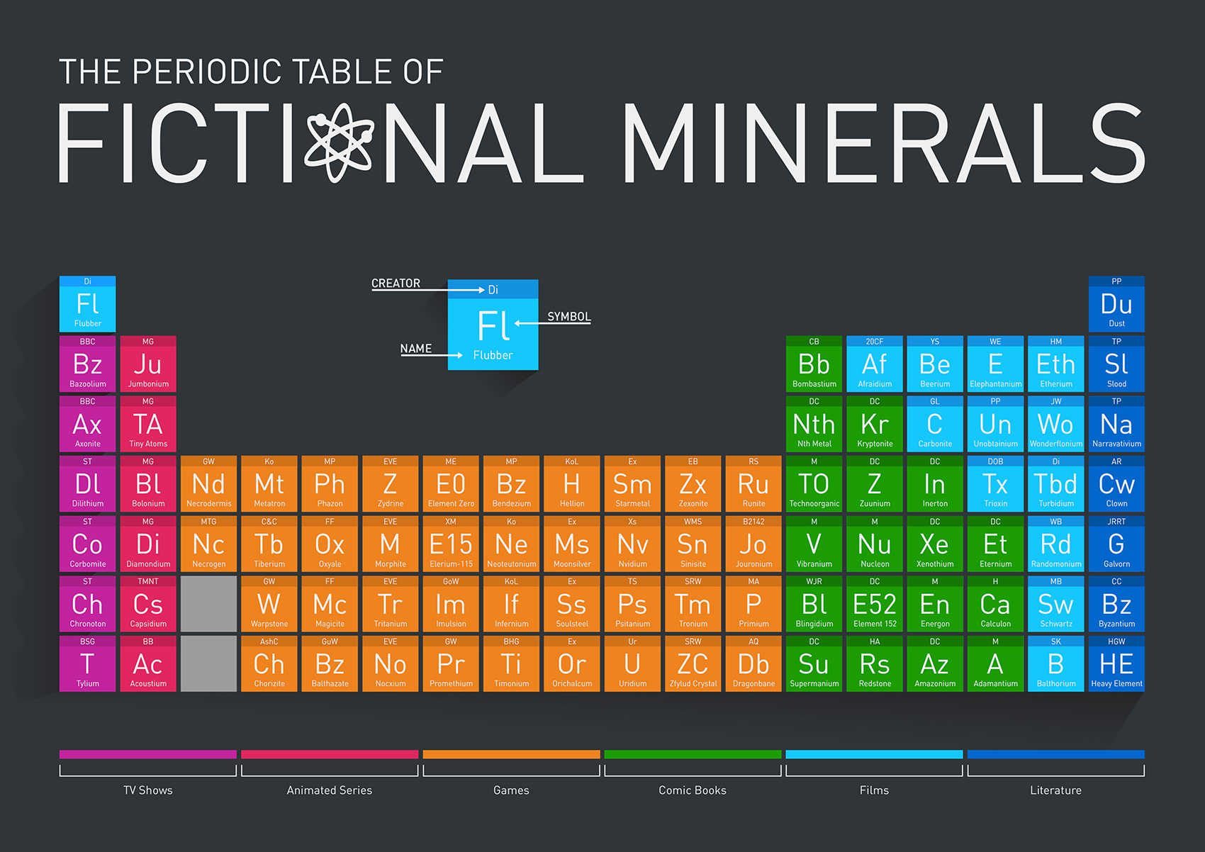 The periodic table of fictional elements bluesyemre 11 literary periodic tables of elements via ebook friendly the periodic table of fictional elements urtaz Image collections