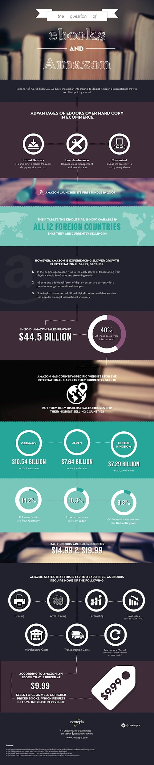 Amazon-influence-on-ebook-growth-infographic