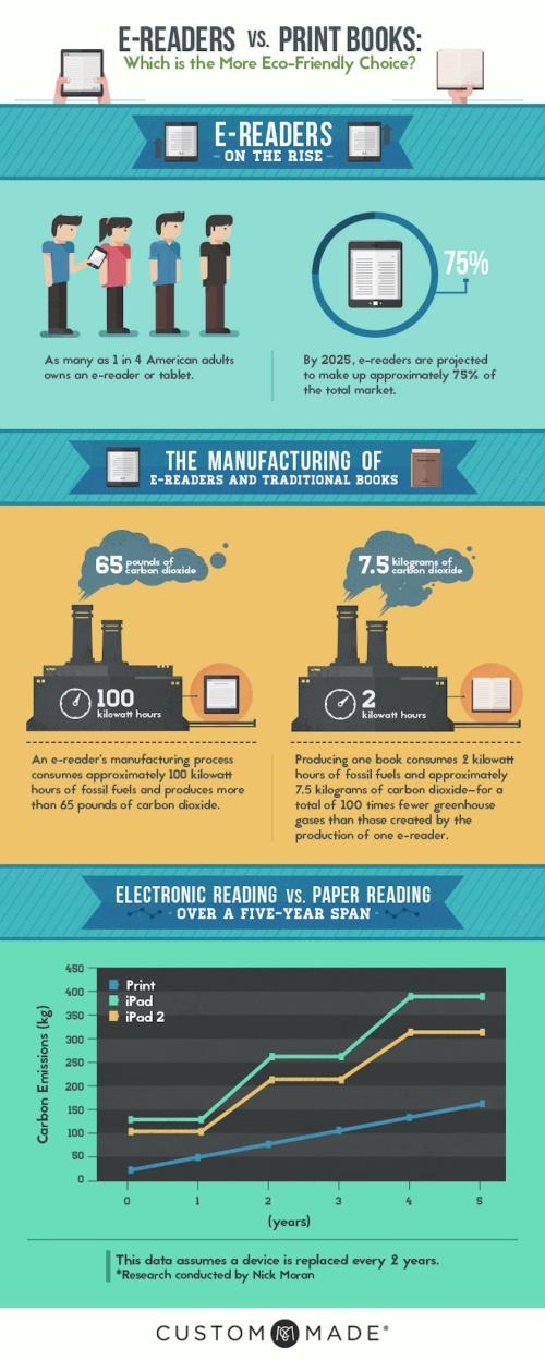 E-readers-vs-print-books-eco-friendly-choice-infographic