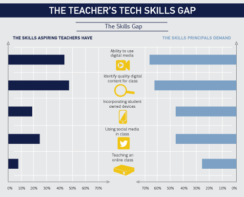 gap-from-teaching-skills-to-expectations