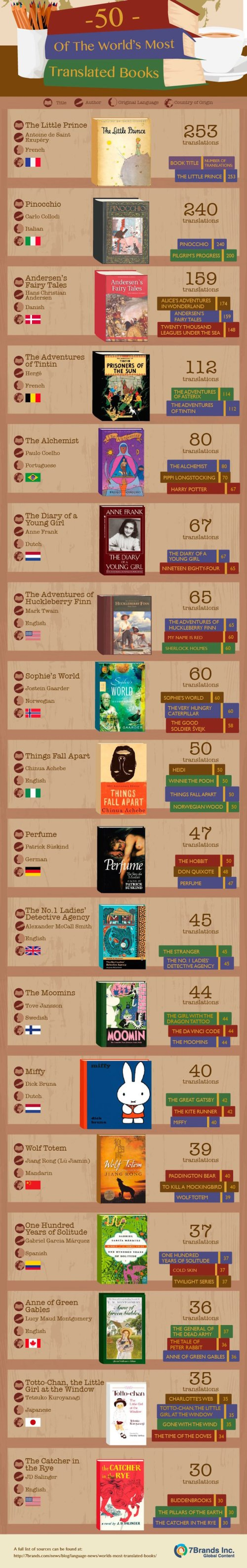 Most-translated-books-in-the-world-infographic