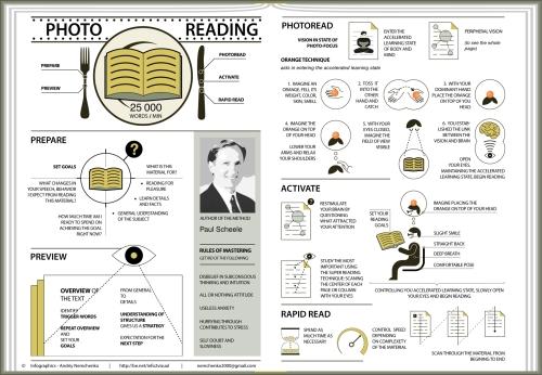 Photo-reading-technique-infographic