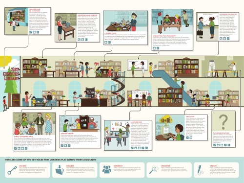 21st-century-library-infographic
