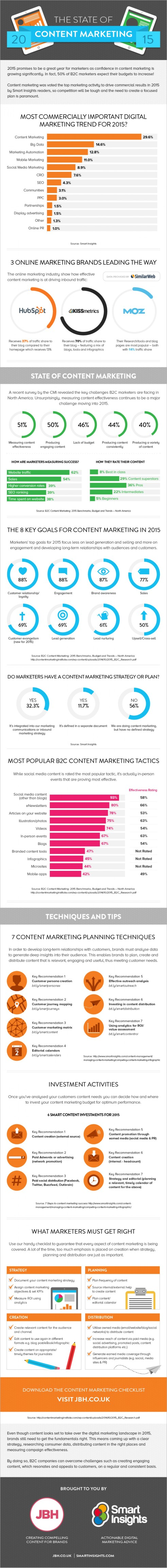 the-state-of-content-marketing-2015_552d31d3303b9_w1500