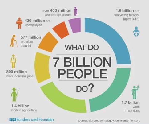 what-do-7-billion-people-do_536a46561fdd3_w1500