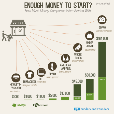 enough-money-to-start-infographic