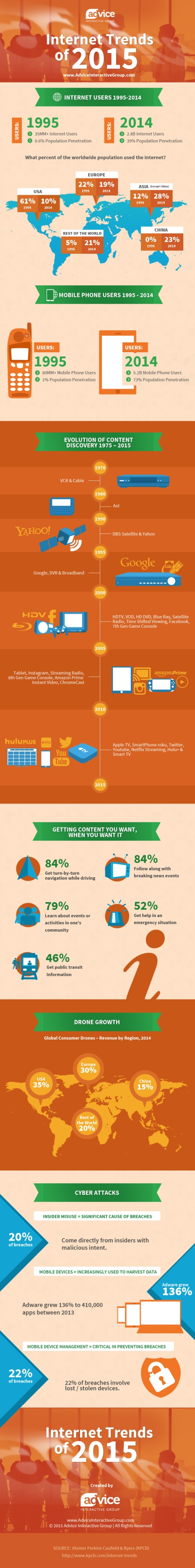 infographic-internet-trends-of-2015