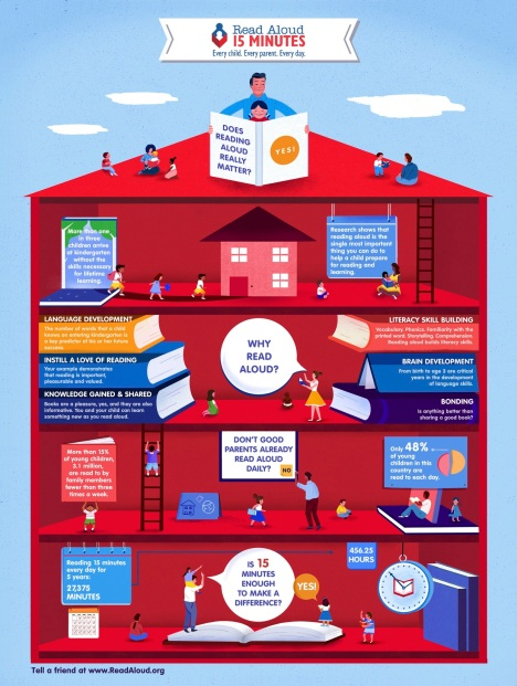 Why-read-aloud-to-a-child-matters-infographic