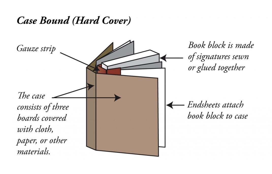book diagrams parts of a case bound book bluesyemre. Black Bedroom Furniture Sets. Home Design Ideas