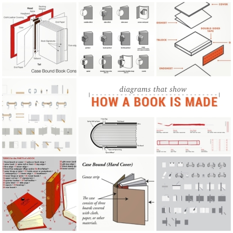 Diagrams-that-show-how-a-book-is-made