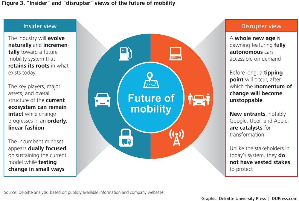 The Future Of Mobility How Transportation Technology