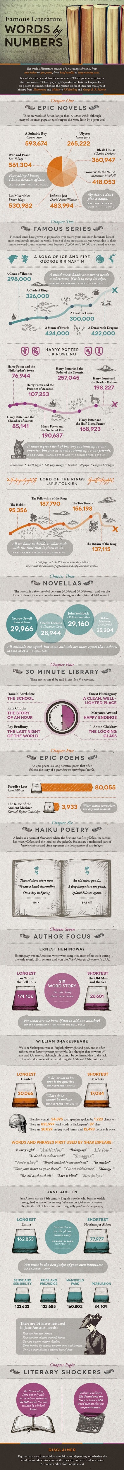 Famous-books-by-the-numbers-full-size-infographic