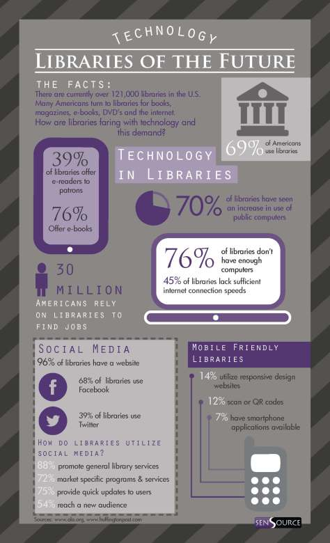 LibraryTechInfo