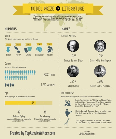 Nobel-Prize-in-Literature