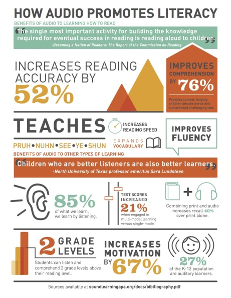 How-audio-promotes-literacy-infographic