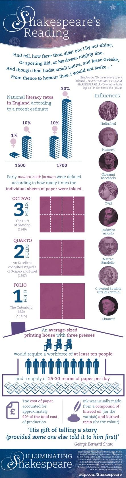 Shakespeares-reading-infographic-full