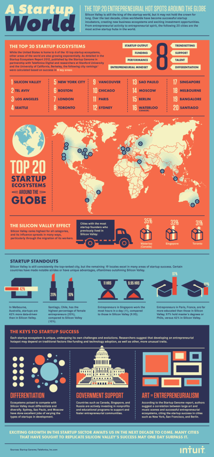 A Startup World- The Top 20 Entrepreneurial Hot Spots Around the Globe