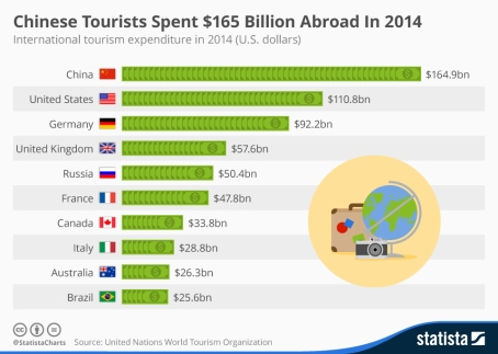 chartoftheday_4125_chinese_tourists_are_the_world_s_top_spenders_n
