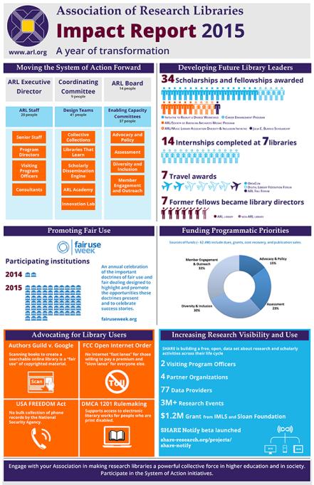 impact-infographic-2015-620x958