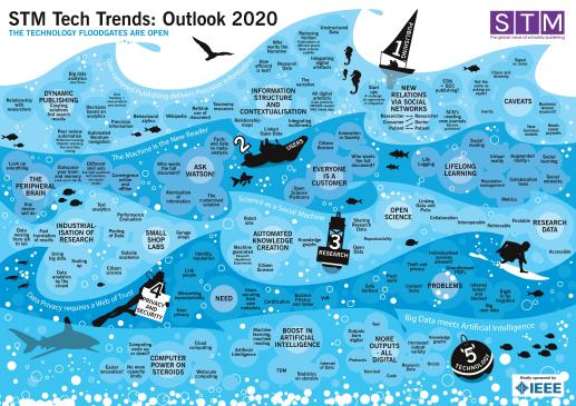 2016_04_11_STM_Tech_Trends_Outlook_2020-page-001