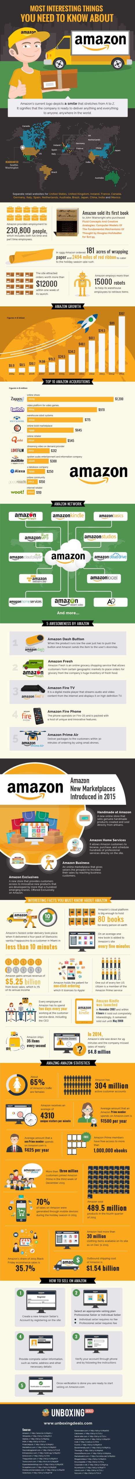 Amazon-facts-and-figures-full-infographic