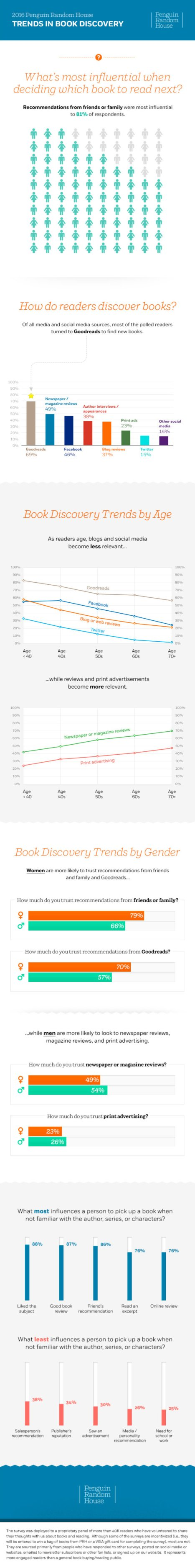How-do-readers-discover-books-full-infographic