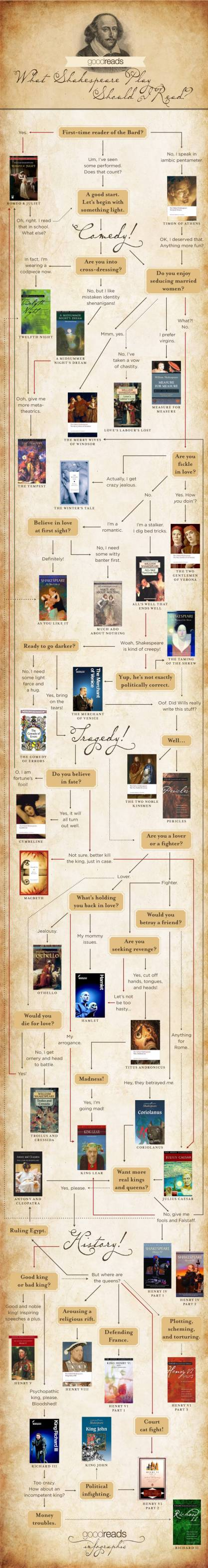 What-Shakespeare-play-should-I-read-full-infographic